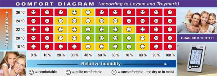 Comfort diagram