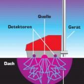 Bild 1: Prinzipskizze Neutronensonde