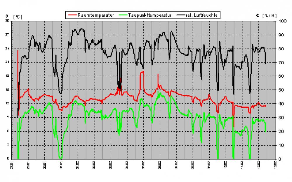 Auswertung Klimadaten des Datenloggers