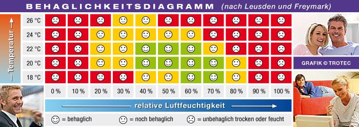 Behaglichkeitsdiagramm Luftfeuchtigkeit Temperatur