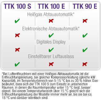 Vergleichstabelle_TTK100_TTK100E_TTK90E