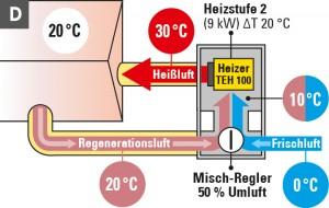 Heatbox Funktionsprinzip
